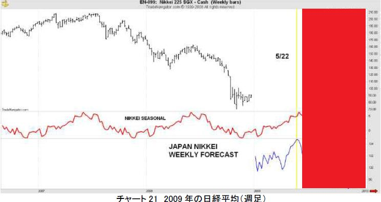 2008年後半の日本株式市場のフォーキャスト