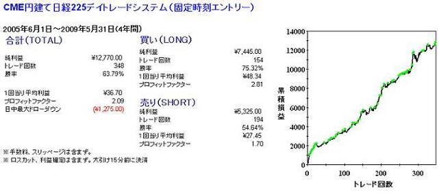 CME円建て日経225デイトレードシステム(固定時刻エントリー)