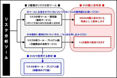 リスク分析ツール相関図